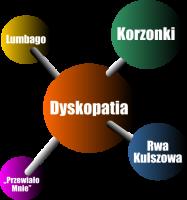 Dyskopatia.png
