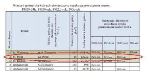 źródło: Mazowiecki Urząd Wojewódzki