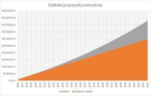 Kalkulacja przyszłej emerytury przy IKE w Vistula BS