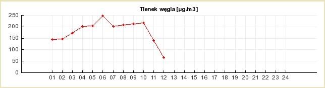 tlenek_wegla_gimnazjum