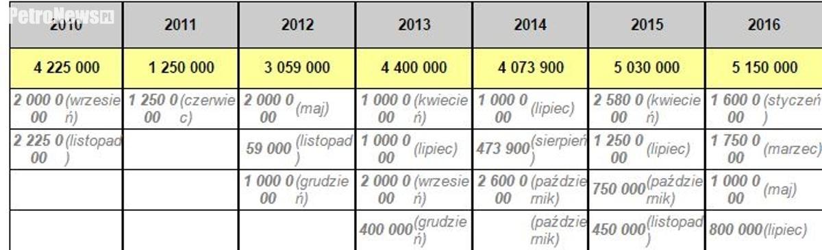 środki z lat 2010-16 wydatkowane z budżetu miasta na podwyższenia kapitału w Wiśle Płock S.A. Tabela nie zawiera środków uchwalonych przez Radę Miasta w sierpniu 2016 podczas XXI Sesji RMP.