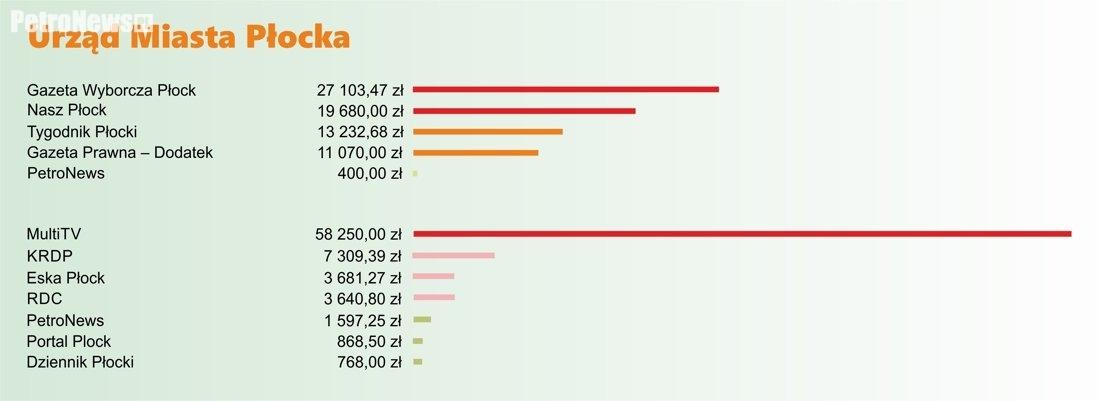 Koszt reklam zleconych przez Urząd Miasta Płocka w poszczególnych mediach w 2016 roku